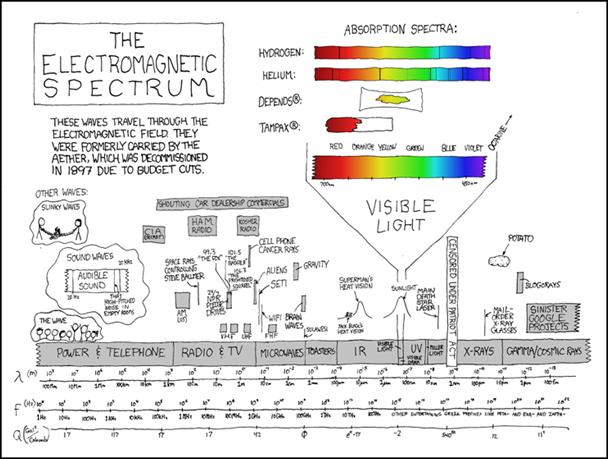 Espectro Eletromagnético Fun