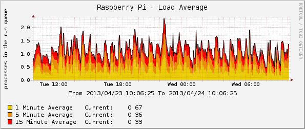 Exemplo de Gráfico de Carga do RaspPI